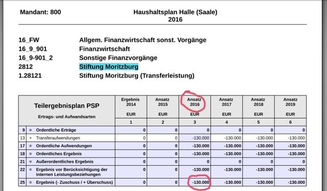 Haushaltsplan Halle - Position Moritzburg